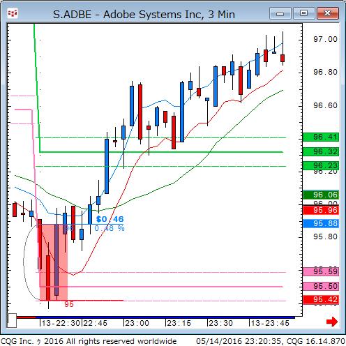 160514_092002_CQG_Classic_Chart_S_ADBE_-_Adobe_Systems_Inc_3_Min.png