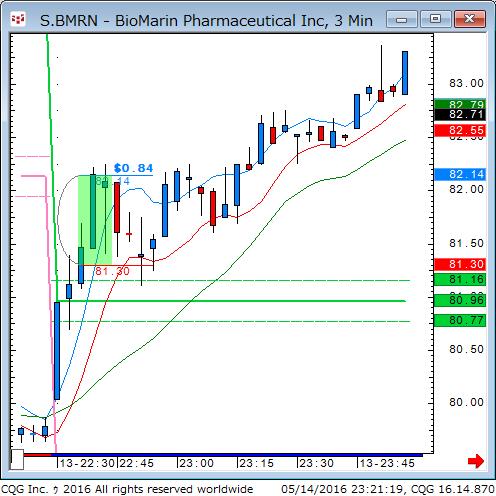 160514_092119_CQG_Classic_Chart_S_BMRN_-_BioMarin_Pharmaceutical_Inc_3_Min.png