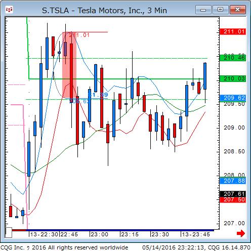 160514_092200_CQG_Classic_Chart_S_TSLA_-_Tesla_Motors_Inc_3_Min.png