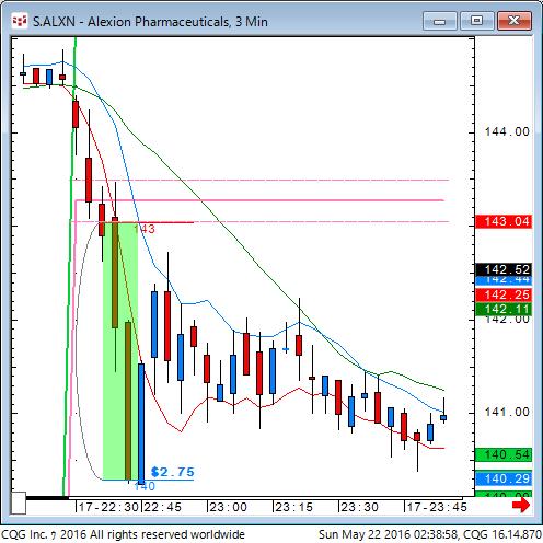 160521_123859_CQG_Classic_Chart_S_ALXN_-_Alexion_Pharmaceuticals_3_Min.png