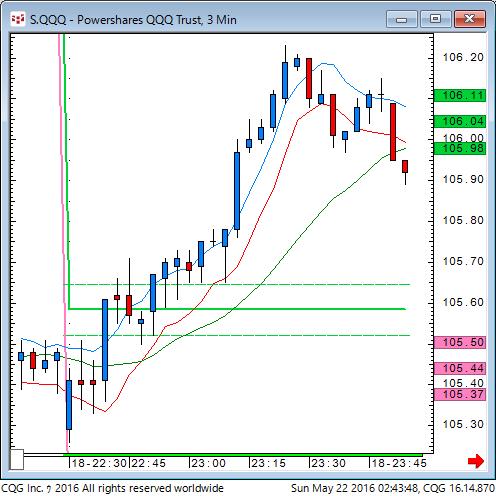 160521_124348_CQG_Classic_Chart_S_QQQ_-_Powershares_QQQ_Trust_3_Min.png
