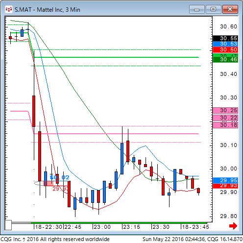 160521_124437_CQG_Classic_Chart_S_MAT_-_Mattel_Inc_3_Min.png