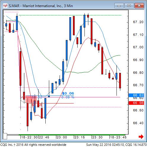 160521_124511_CQG_Classic_Chart_S_MAR_-_Marriot_International_Inc_3_Min.png