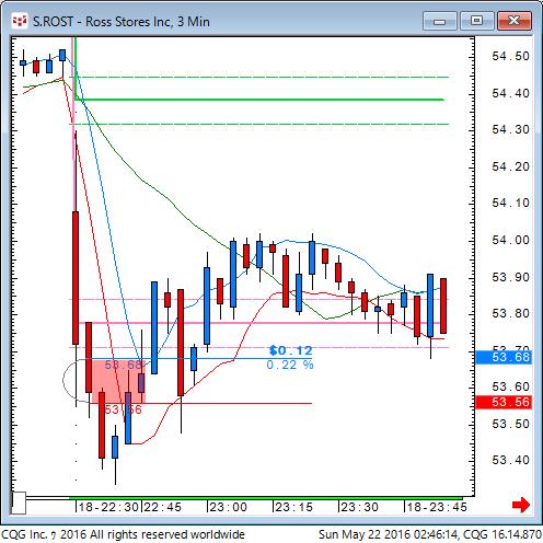 160521_124615_CQG_Classic_Chart_S_ROST_-_Ross_Stores_Inc_3_Min.png
