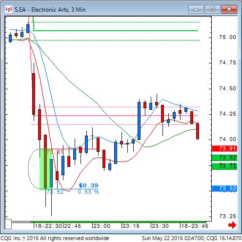 160521_124701_CQG_Classic_Chart_S_EA_-_Electronic_Arts_3_Min.png