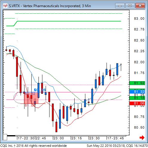 160521_132319_CQG_Classic_Chart_S_VRTX_-_Vertex_Pharmaceuticals_Incorporated_3_Min.png