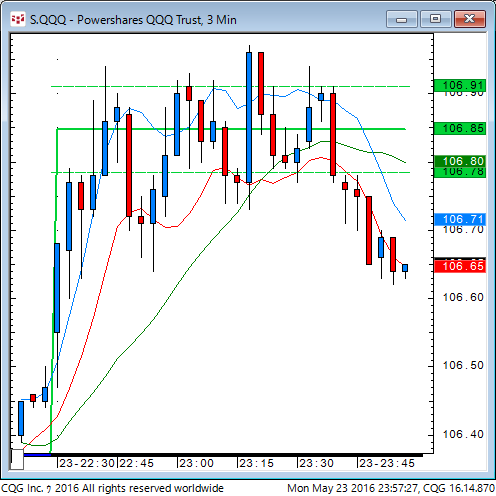 160523_095727_CQG_Classic_Chart_S_QQQ_-_Powershares_QQQ_Trust_3_Min.png