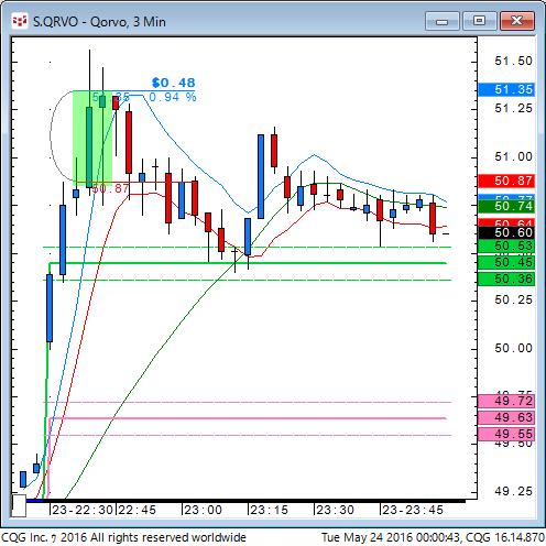 160523_100043_CQG_Classic_Chart_S_QRVO_-_Qorvo_3_Min.png