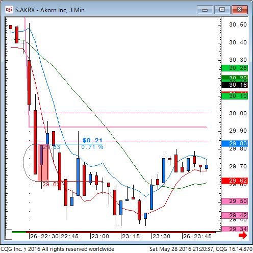 160528_072037_CQG_Classic_Chart_S_AKRX_-_Akorn_Inc_3_Min.png