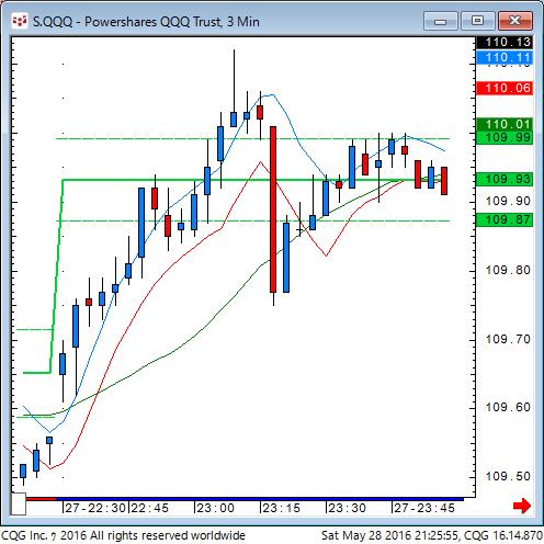 160528_072554_CQG_Classic_Chart_S_QQQ_-_Powershares_QQQ_Trust_3_Min.png