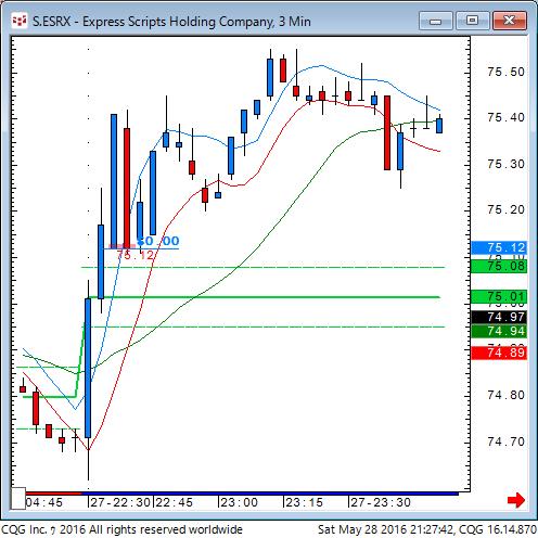 160528_072741_CQG_Classic_Chart_S_ESRX_-_Express_Scripts_Holding_Company_3_Min.png