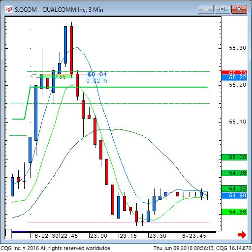 160608_102208_CQG_Classic_Chart_S_QCOM_-_QUALCOMM_Inc_3_Min.png