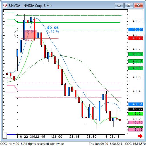 160608_102255_CQG_Classic_Chart_S_NVDA_-_NVIDIA_Corp_3_Min.png
