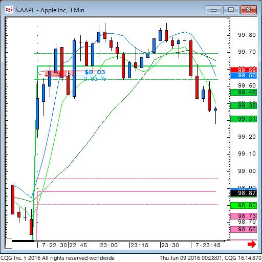 160608_102804_CQG_Classic_Chart_S_AAPL_-_Apple_Inc_3_Min.png