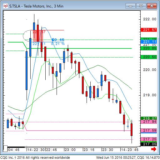 160614_102530_CQG_Classic_Chart_S_TSLA_-_Tesla_Motors_Inc_3_Mins_data.png