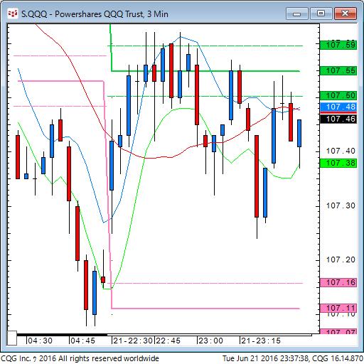 160621_093739_CQG_Classic_Chart_S_QQQ_-_Powershares_QQQ_Trust_3_Min.png