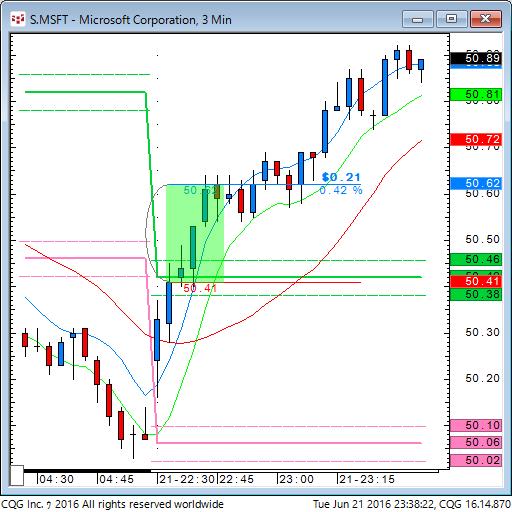 160621_093823_CQG_Classic_Chart_S_MSFT_-_Microsoft_Corporation_3_Min.png