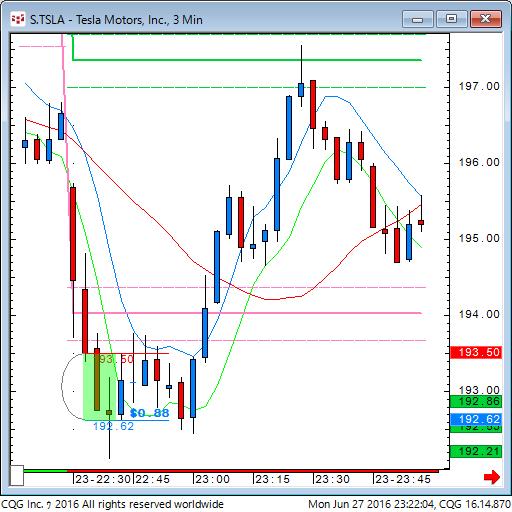 160627_092205_CQG_Classic_Chart_S_TSLA_-_Tesla_Motors_Inc_3_Min.png