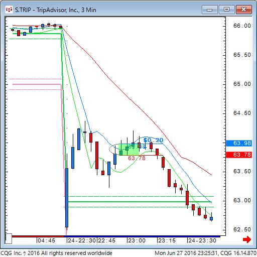 160627_092532_CQG_Classic_Chart_S_TRIP_-_TripAdvisor_Inc_3_Min.png