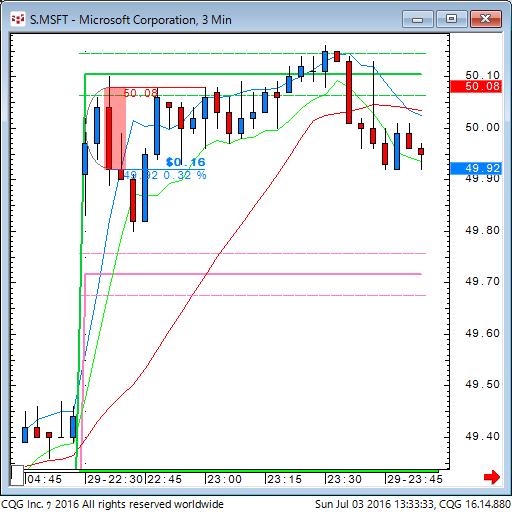 160702_233333_CQG_Classic_Chart_S_MSFT_-_Microsoft_Corporation_3_Min.png