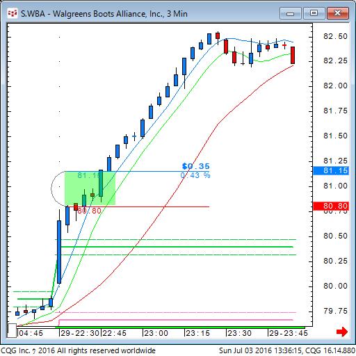 160702_233616_CQG_Classic_Chart_S_WBA_-_Walgreens_Boots_Alliance_Inc_3_Min.png