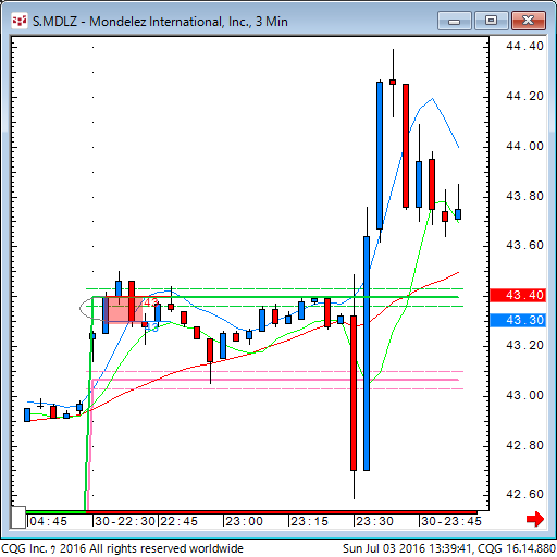 160702_233941_CQG_Classic_Chart_S_MDLZ_-_Mondelez_International_Inc_3_Min.png