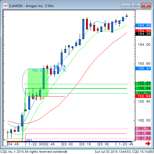 160702_234453_CQG_Classic_Chart_S_AMGN_-_Amgen_Inc_3_Min.png