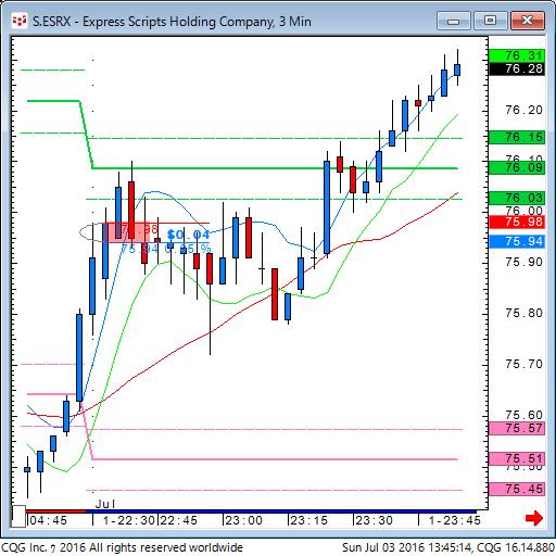 160702_234514_CQG_Classic_Chart_S_ESRX_-_Express_Scripts_Holding_Company_3_Min.png