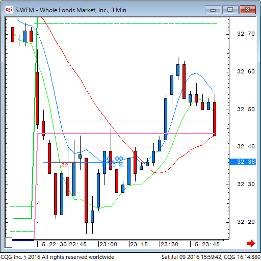 160709_015942_CQG_Classic_Chart_S_WFM_-_Whole_Foods_Market_Inc_3_Min.png