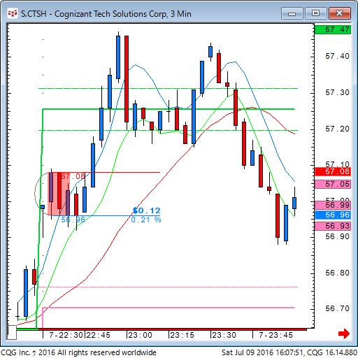 160709_020746_CQG_Classic_Chart_S_CTSH_-_Cognizant_Tech_Solutions_Corp_3_Min.png