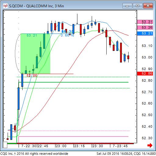 160709_020824_CQG_Classic_Chart_S_QCOM_-_QUALCOMM_Inc_3_Min.png