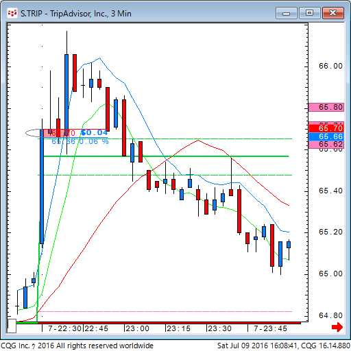 160709_020838_CQG_Classic_Chart_S_TRIP_-_TripAdvisor_Inc_3_Min.png
