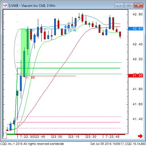 160709_020916_CQG_Classic_Chart_S_VIAB_-_Viacom_Inc_ClsB_3_Min.png