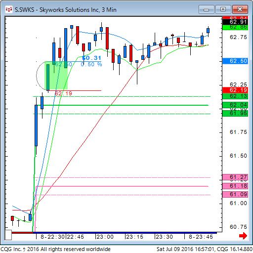 160709_025701_CQG_Classic_Chart_S_SWKS_-_Skyworks_Solutions_Inc_3_Min.png