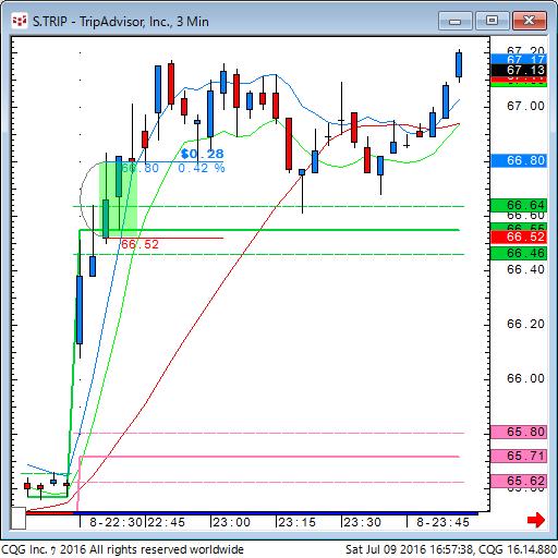 160709_025737_CQG_Classic_Chart_S_TRIP_-_TripAdvisor_Inc_3_Min.png