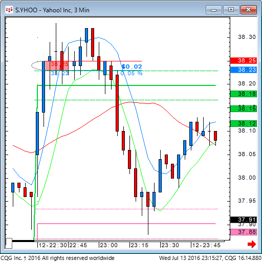 160713_091530_CQG_Classic_Chart_S_YHOO_-_Yahoo!_Inc_3_Min.png