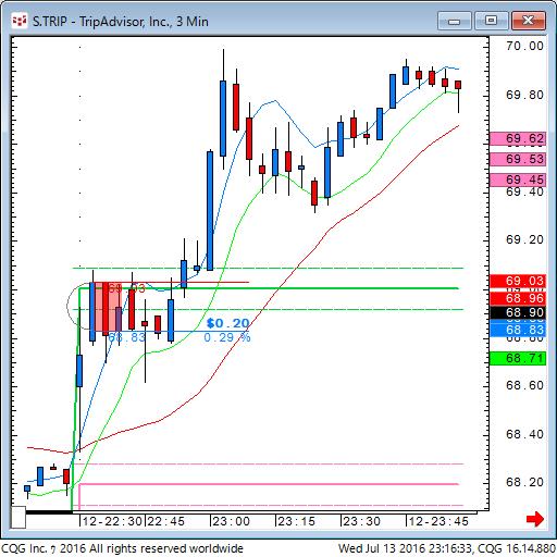 160713_091636_CQG_Classic_Chart_S_TRIP_-_TripAdvisor_Inc_3_Min.png