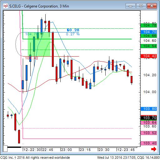 160713_091708_CQG_Classic_Chart_S_CELG_-_Celgene_Corporation_3_Min.png