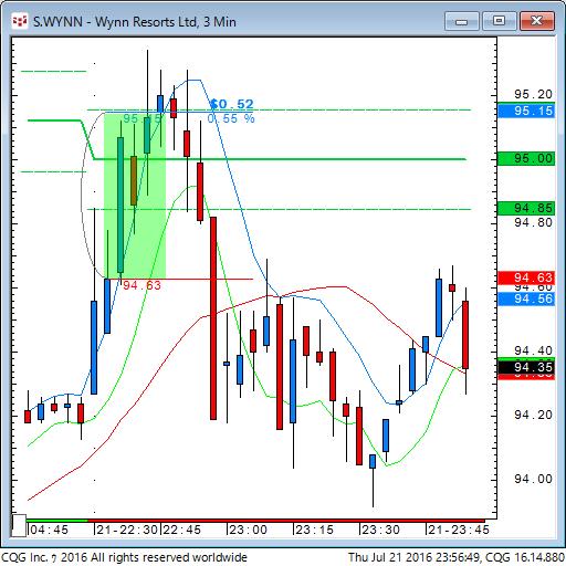 160721_095649_CQG_Classic_Chart_S_WYNN_-_Wynn_Resorts_Ltd_3_Min.png