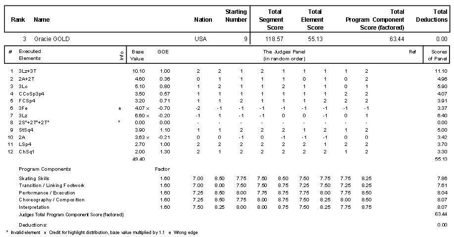 グレイシー・ゴールド2014スケートアメリカFS