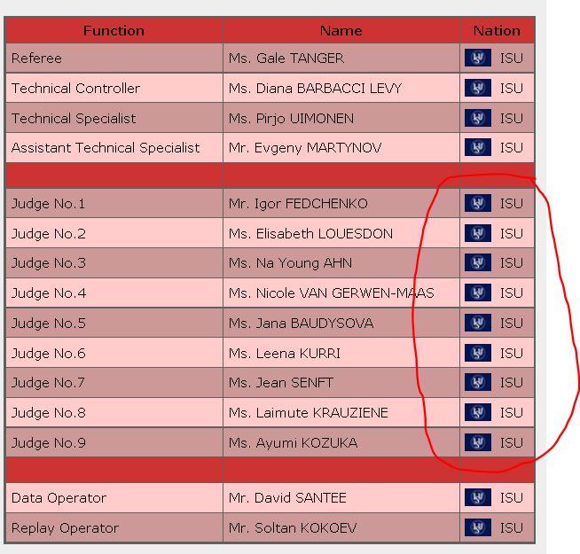 2016世界選手権女子パネルジャッジリスト