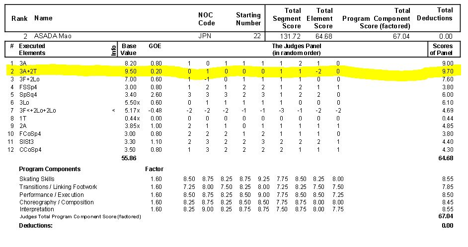 浅田真央2010年バンクーバーオリンピックFSプロトコル