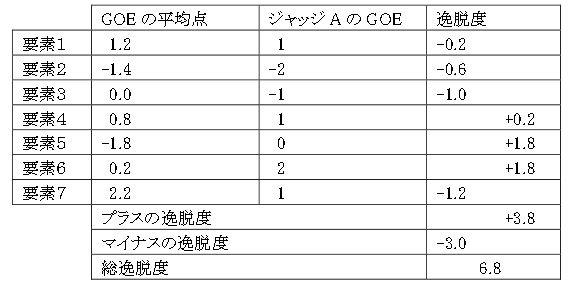採点の逸脱度(ショートプログラム技術点)
