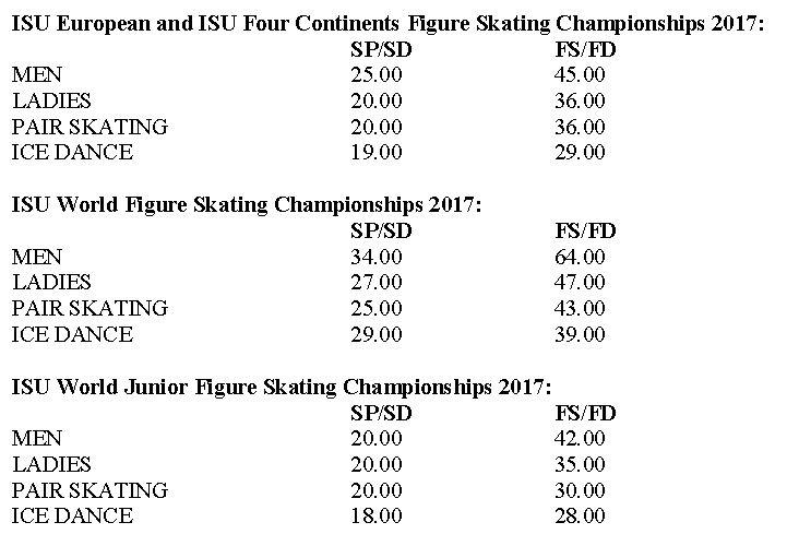 2016-2017 フィギュアスケート技術点ミニマムスコア