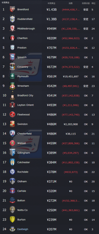 SnapCrab_Football Manager 2016_2016-5-2_20-9-21_No-01