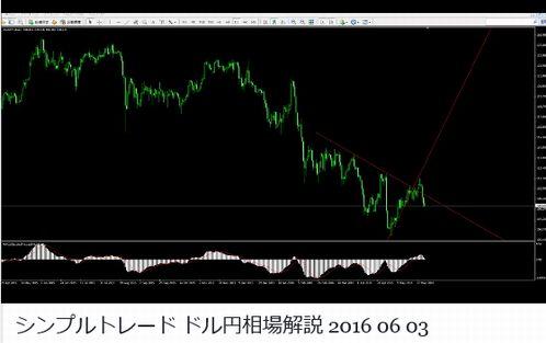 ドル円動画のお知らせ060new