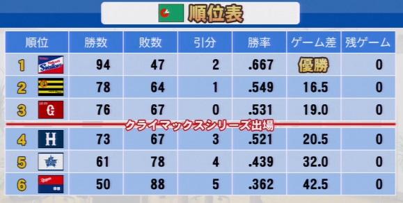 実況パワフルプロ野球2016 OBペナントセ・リーグ順位表