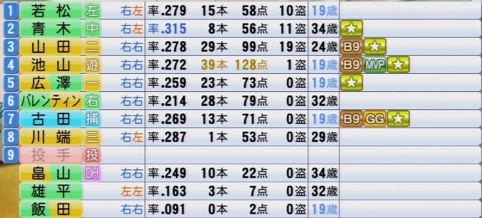 実況パワフルプロ野球2016 OBペナント 打順