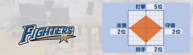 実況パワフルプロ野球2016 ペナント 日本ハムファイターズ戦力