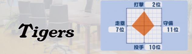 実況パワフルプロ野球2016 ペナント 阪神タイガース戦力
